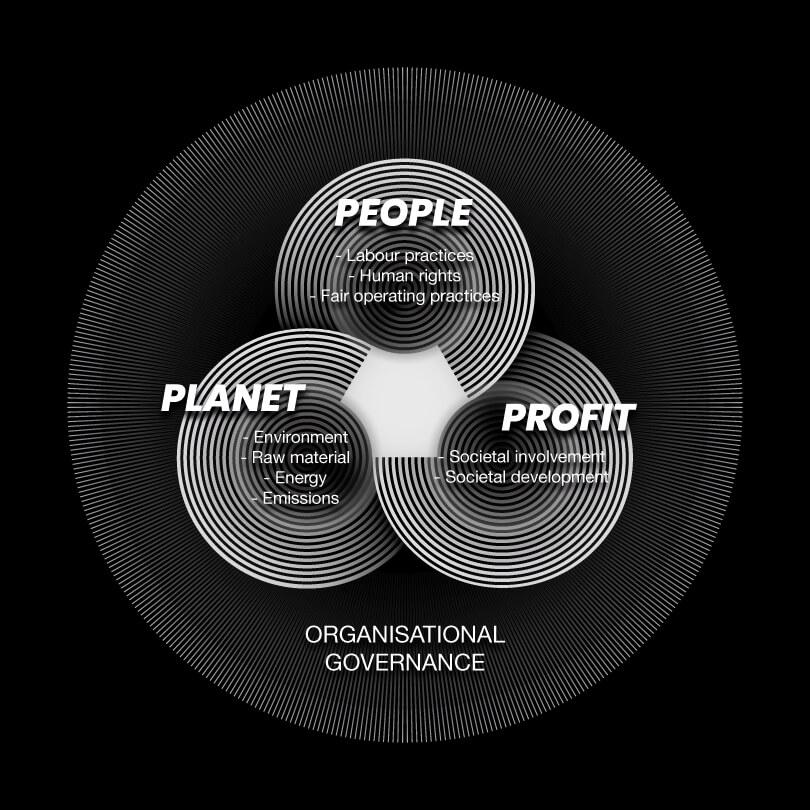 we work sustainable tchai